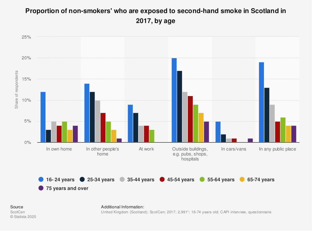 Statistic: Proportion of non-smokers' who are exposed to second-hand smoke in Scotland in 2017, by age | Statista