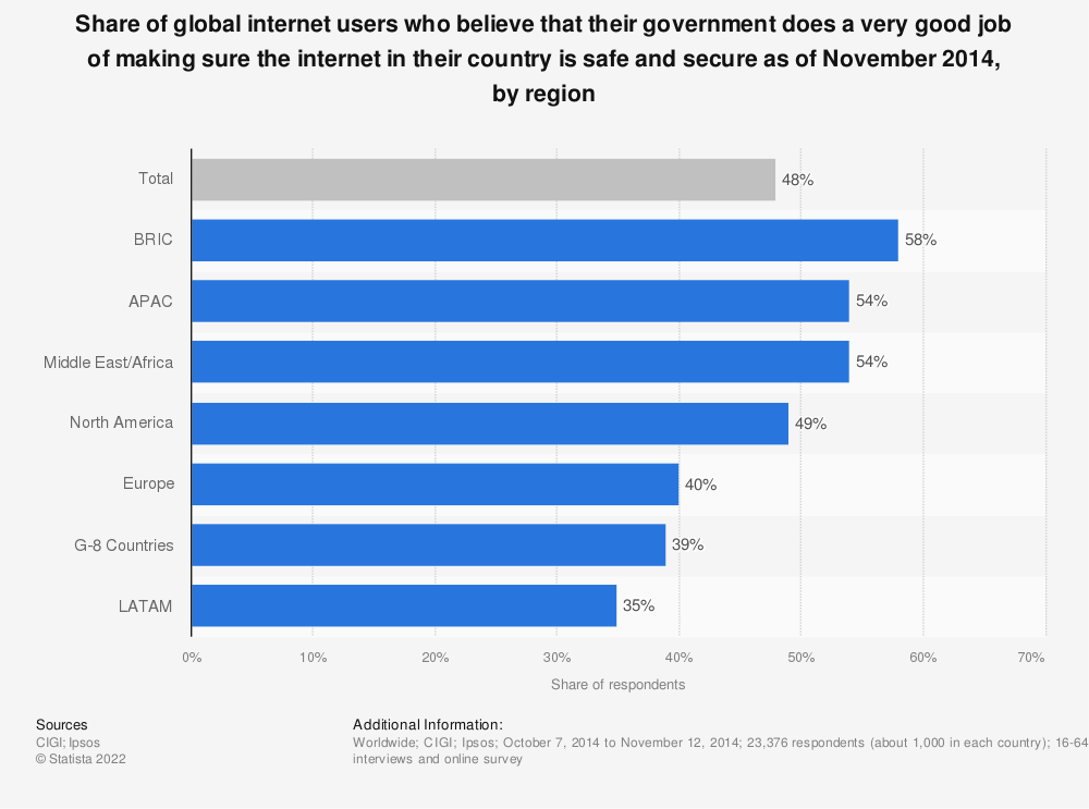 Statistic: Share of global internet users who believe that their government does a very good job of making sure the internet in their country is safe and secure as of November 2014, by region | Statista