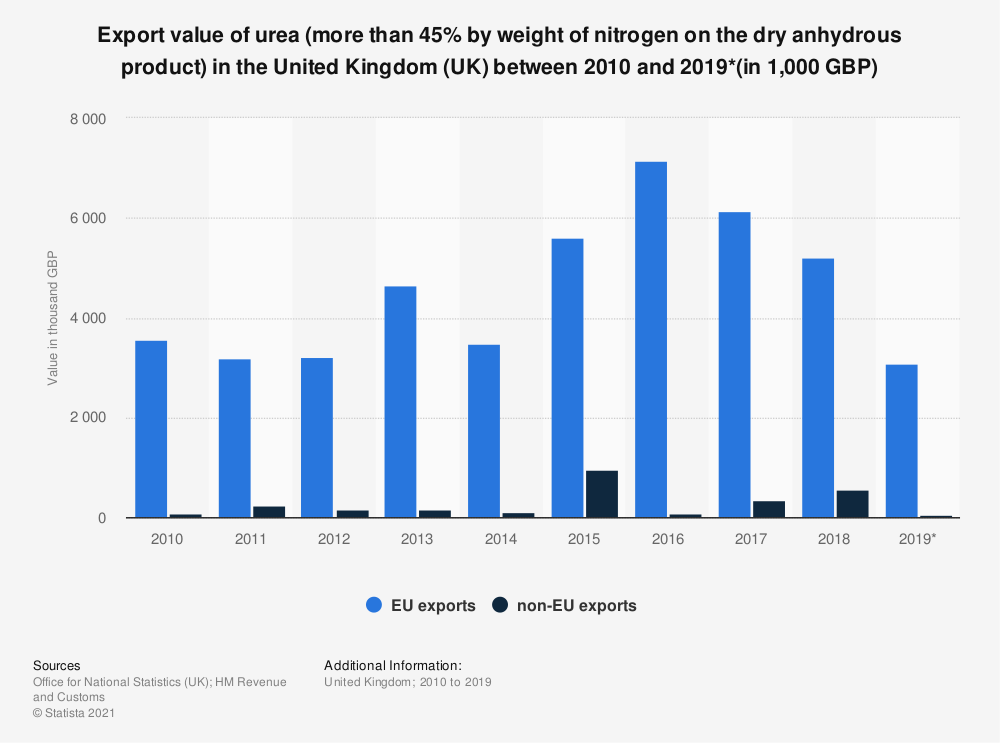 Statistic: Export value of urea (more than 45% by weight of nitrogen on the dry anhydrous product) in the United Kingdom (UK) between 2010 and 2019*(in 1,000 GBP) | Statista