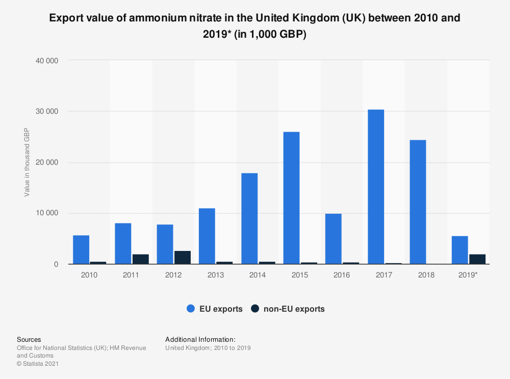 Statistic: Export value of ammonium nitrate in the United Kingdom (UK) between 2010 and 2019* (in 1,000 GBP) | Statista