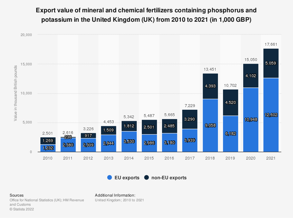 Statistic: Export value of mineral and chemical fertilizers containing phosphorus and potassium in the United Kingdom (UK) from 2010 to 2019 (in 1,000 GBP) | Statista