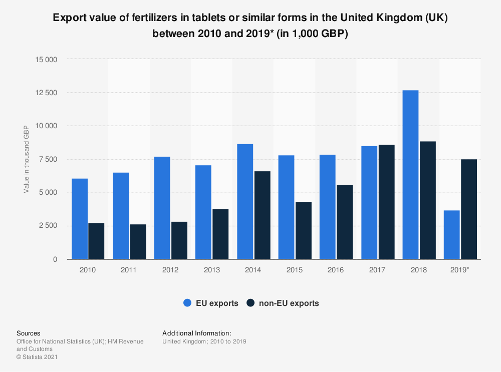 Statistic: Export value of fertilizers in tablets or similar forms in the United Kingdom (UK) between 2010 and 2018 (in 1,000 GBP) | Statista