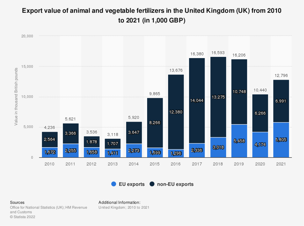 Statistic: Export value of animal and vegetable fertilizers in the United Kingdom (UK) from 2010 to 2019 (in 1,000 GBP) | Statista