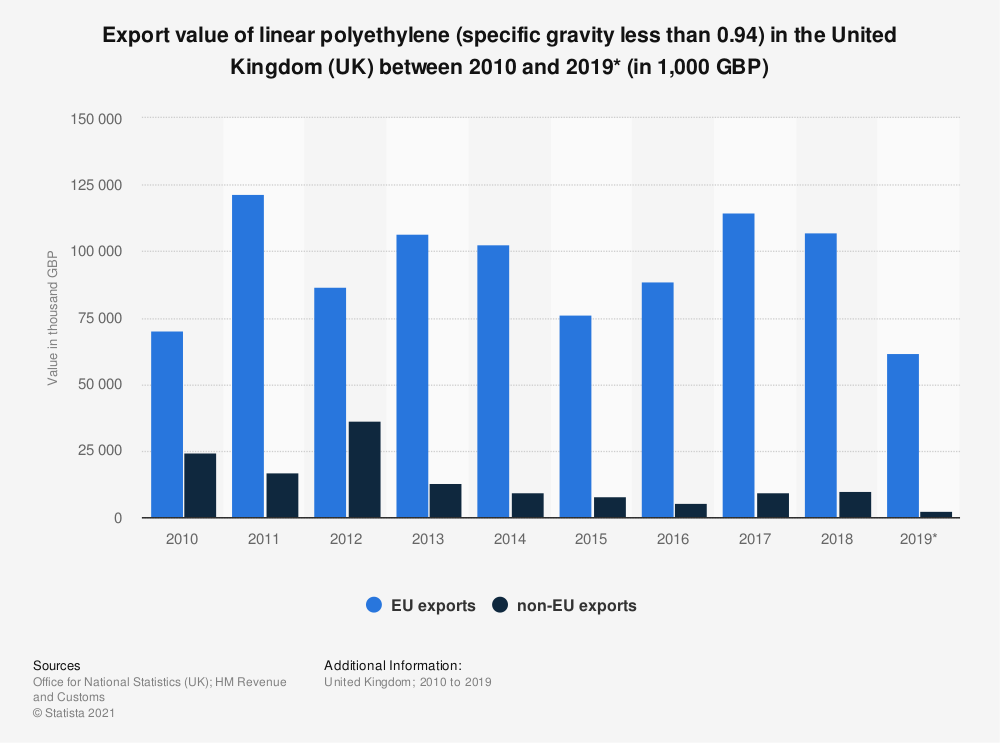 Statistic: Export value of linear polyethylene (specific gravity less than 0.94) in the United Kingdom (UK) between 2010 and 2018 (in 1,000 GBP) | Statista