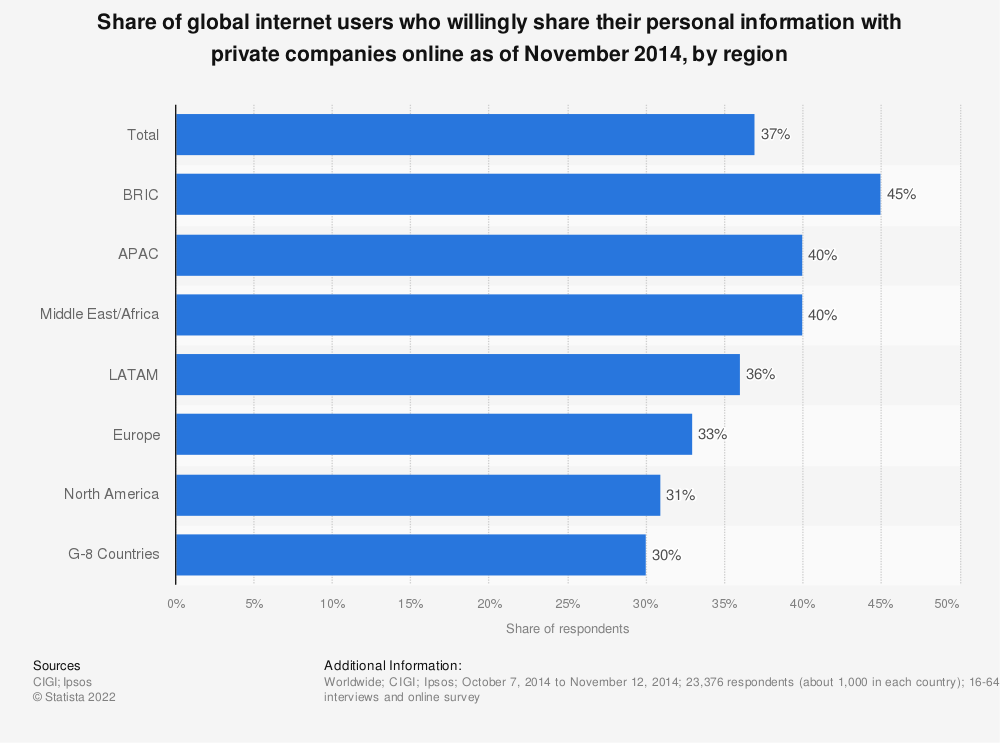 Statistic: Share of global internet users who willingly share their personal information with private companies online as of November 2014, by region | Statista