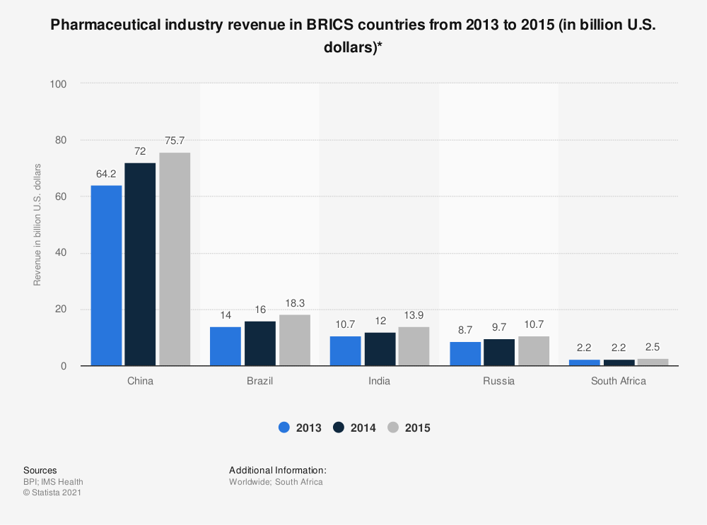 Statistic: Pharmaceutical industry revenue in BRICS countries from 2013 to 2015 (in billion U.S. dollars)* | Statista