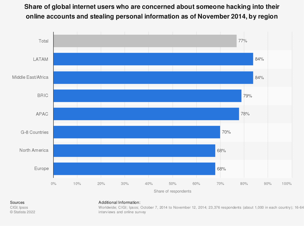 Statistic: Share of global internet users who are concerned about someone hacking into their online accounts and stealing personal information as of November 2014, by region | Statista