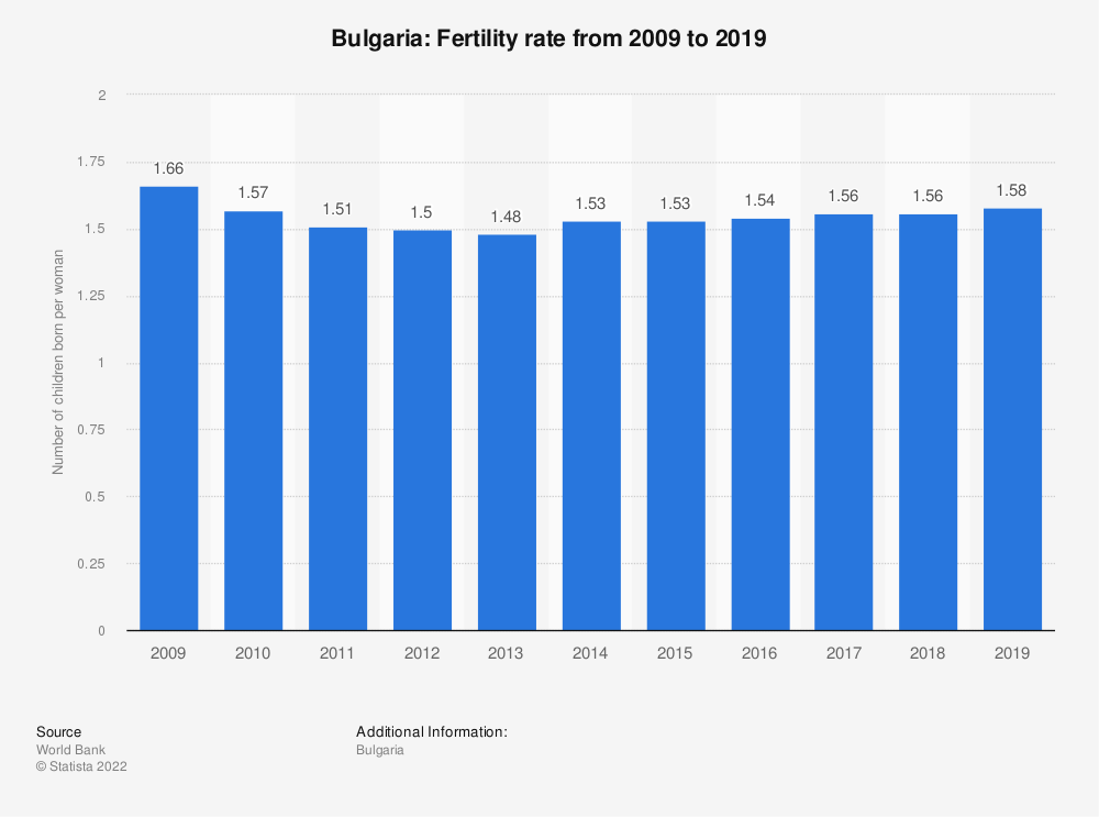 Statistic: Bulgaria: Fertility rate from 2007 to 2017 | Statista