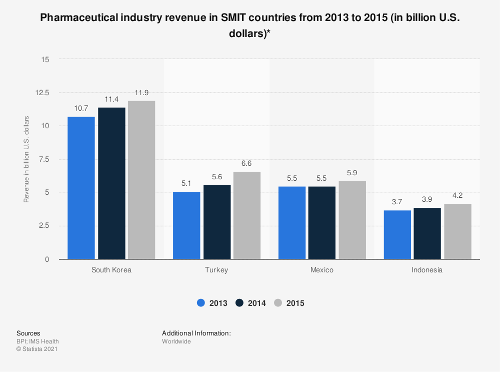 Statistic: Pharmaceutical industry revenue in SMIT countries from 2013 to 2015 (in billion U.S. dollars)* | Statista
