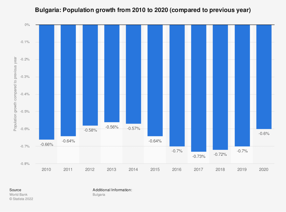 Statistic: Bulgaria: Population growth  from 2007  to 2017 (compared to previous year) | Statista