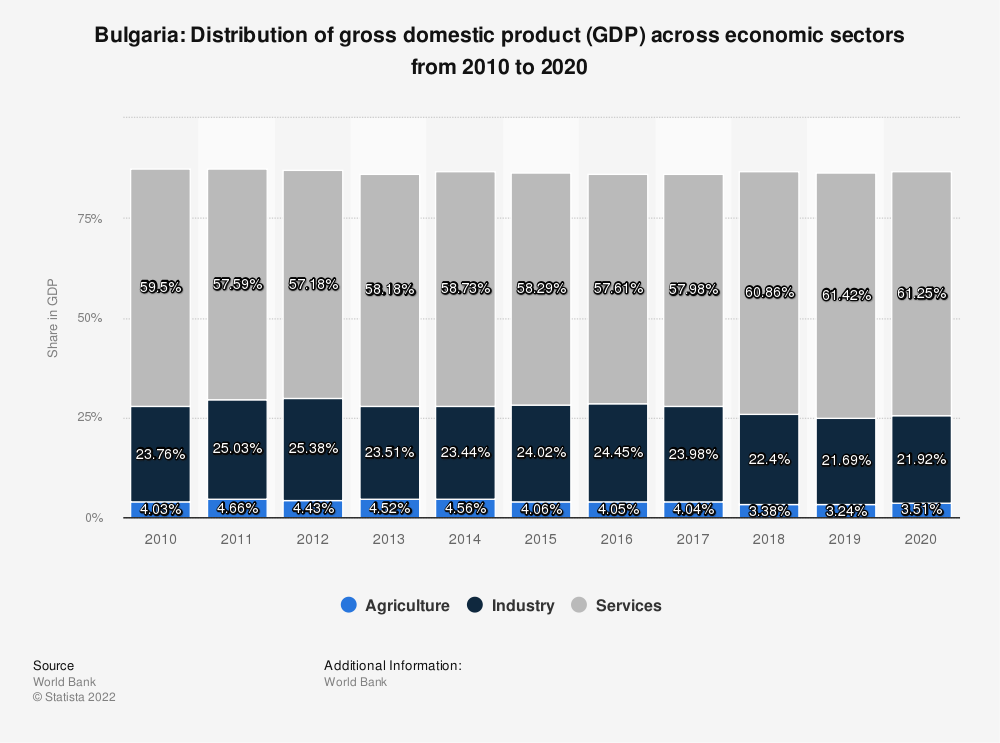Statistic: Bulgaria: Distribution of gross domestic product (GDP) across economic sectors from 2007 to 2017 | Statista