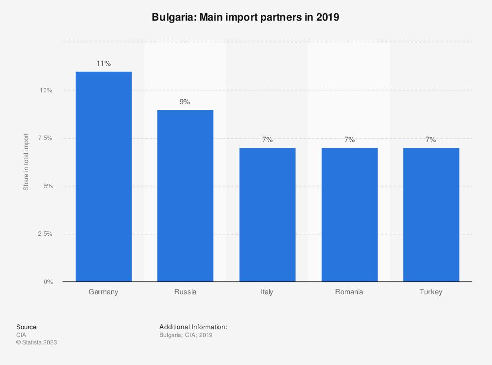 Statistic: Bulgaria: Main import partners in 2017   Statista