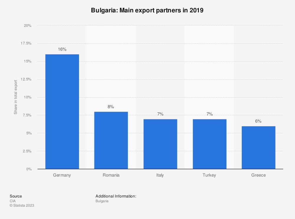 Statistic: Bulgaria: Main export partners in 2017 | Statista