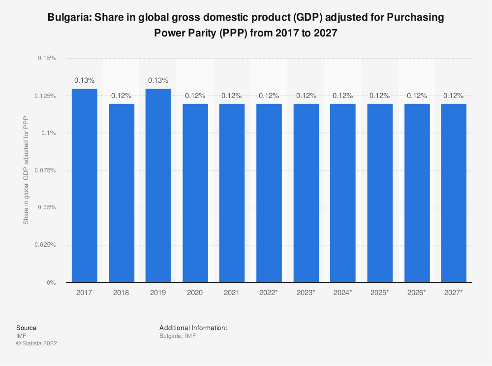 Statistic: Bulgaria: Share in global gross domestic product (GDP) adjusted for Purchasing Power Parity (PPP) from 2014 to 2024 | Statista