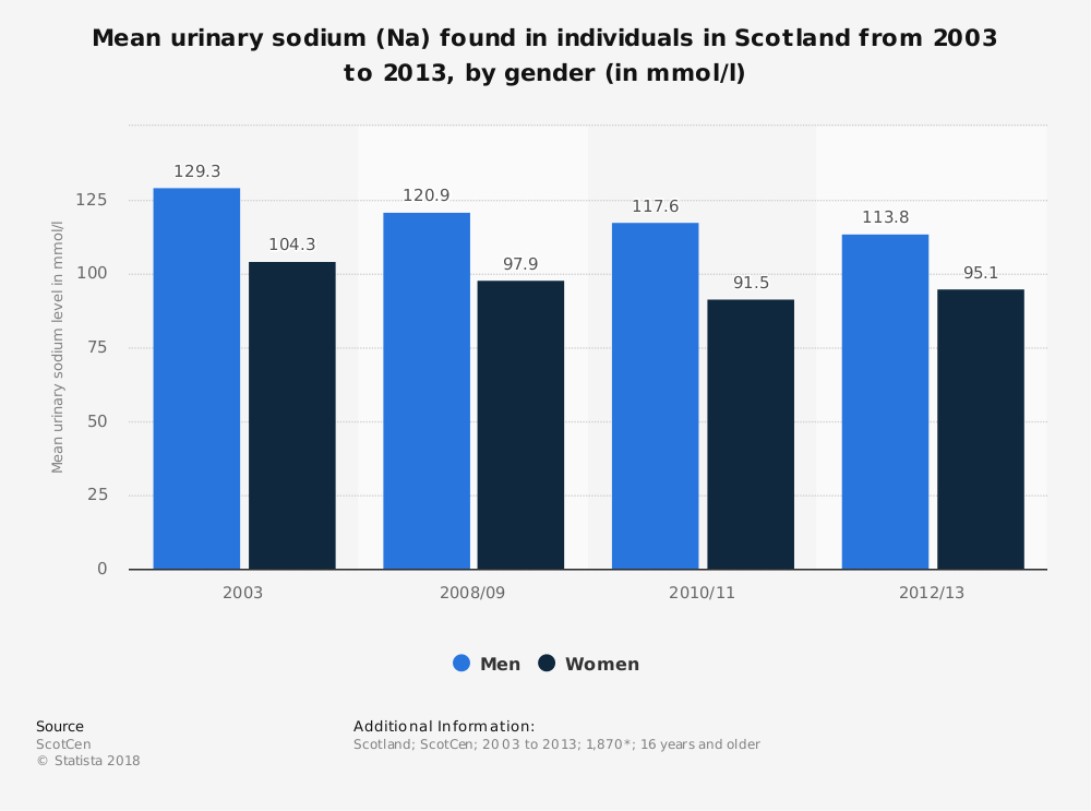 Statistic: Mean urinary sodium (Na) found in individuals in Scotland from 2003 to 2013, by gender (in mmol/l) | Statista