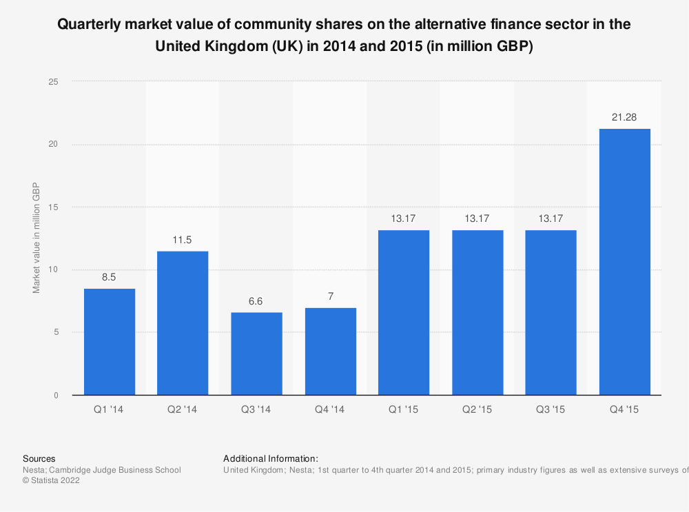 Statistic: Quarterly market value of community shares on the alternative finance sector in the United Kingdom (UK) in 2014 and 2015 (in million GBP) | Statista