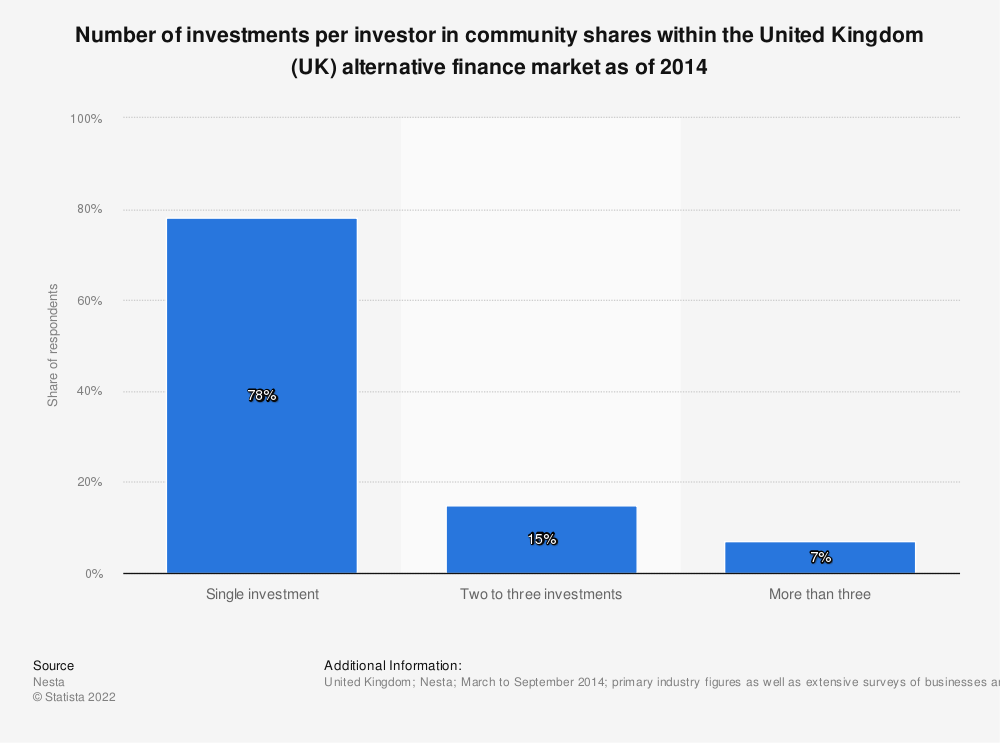 Statistic: Number of investments per investor in community shares within the United Kingdom (UK) alternative finance market as of 2014 | Statista