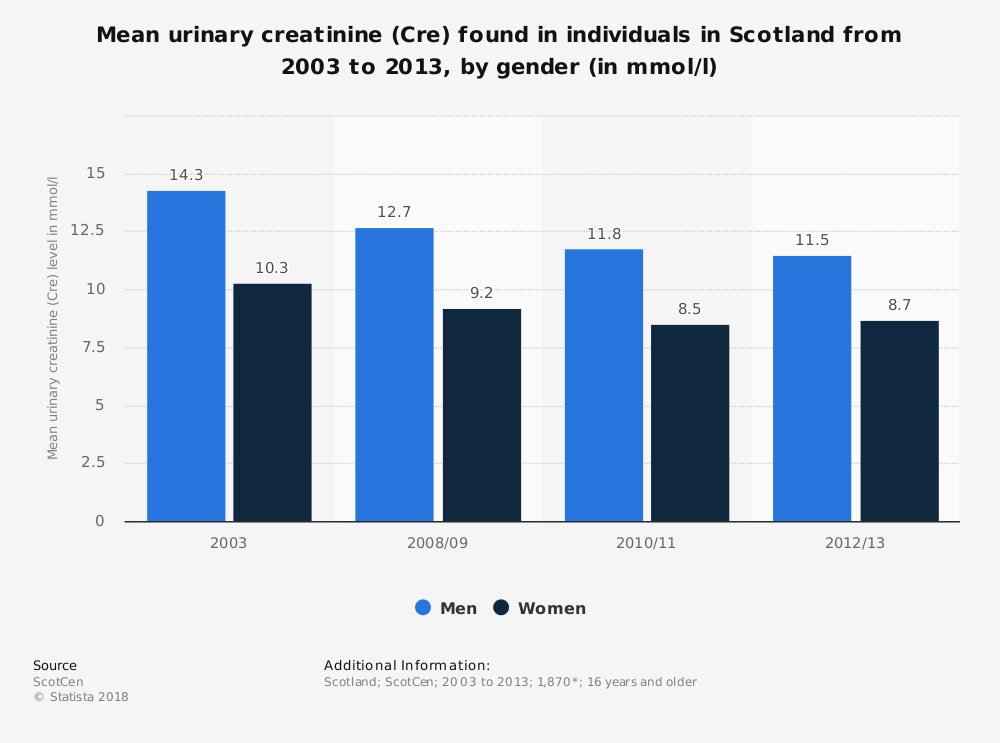 Statistic: Mean urinary creatinine (Cre) found in individuals in Scotland from 2003 to 2013, by gender (in mmol/l) | Statista