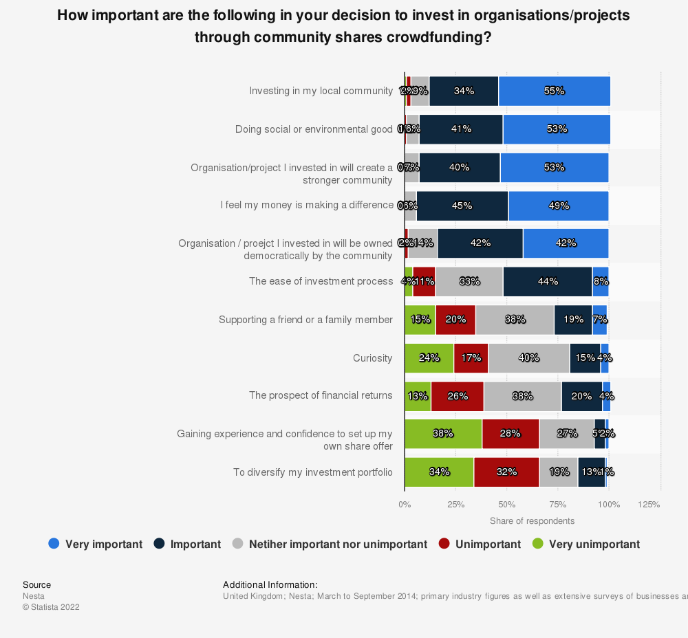 Statistic: How important are the following in your decision to invest in organisations/projects through community shares crowdfunding? | Statista