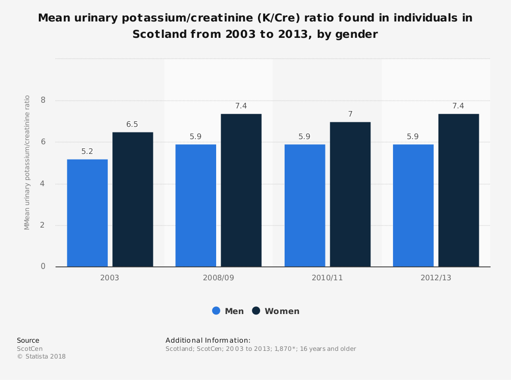 Statistic: Mean urinary potassium/creatinine (K/Cre) ratio found in individuals in Scotland from 2003 to 2013, by gender | Statista