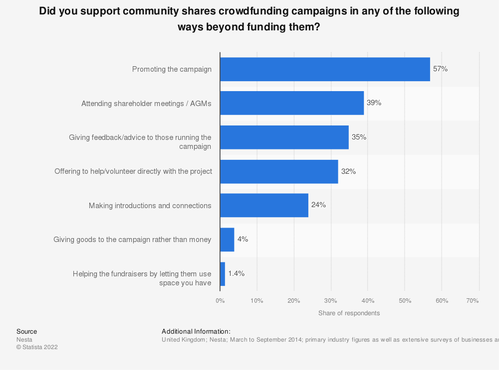 Statistic: Did you support community shares crowdfunding campaigns in any of the following ways beyond funding them? | Statista