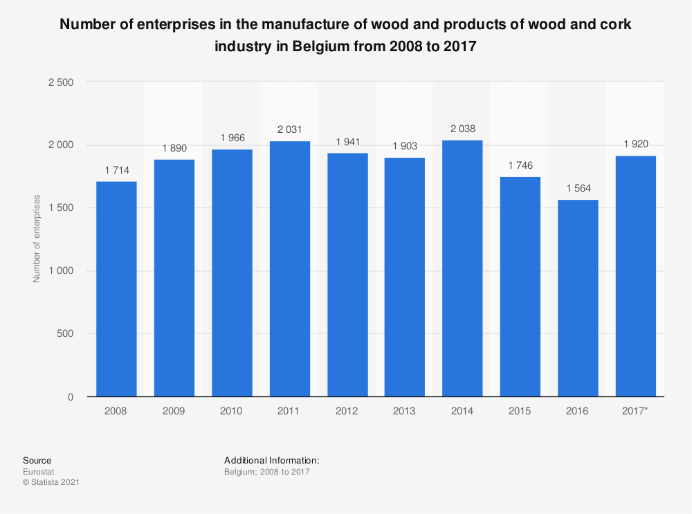 Statistic: Number of enterprises in the manufacture of wood and products of wood and cork industry in Belgium from 2008 to 2017 | Statista