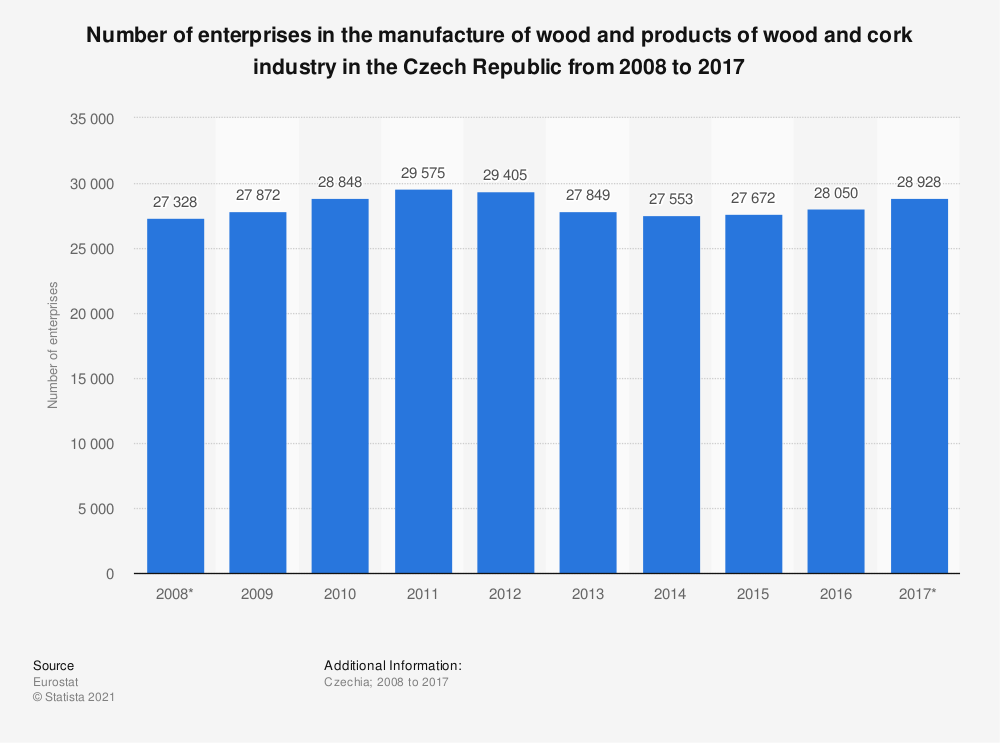 Statistic: Number of enterprises in the manufacture of wood and products of wood and cork industry in the Czech Republic from 2008 to 2017 | Statista