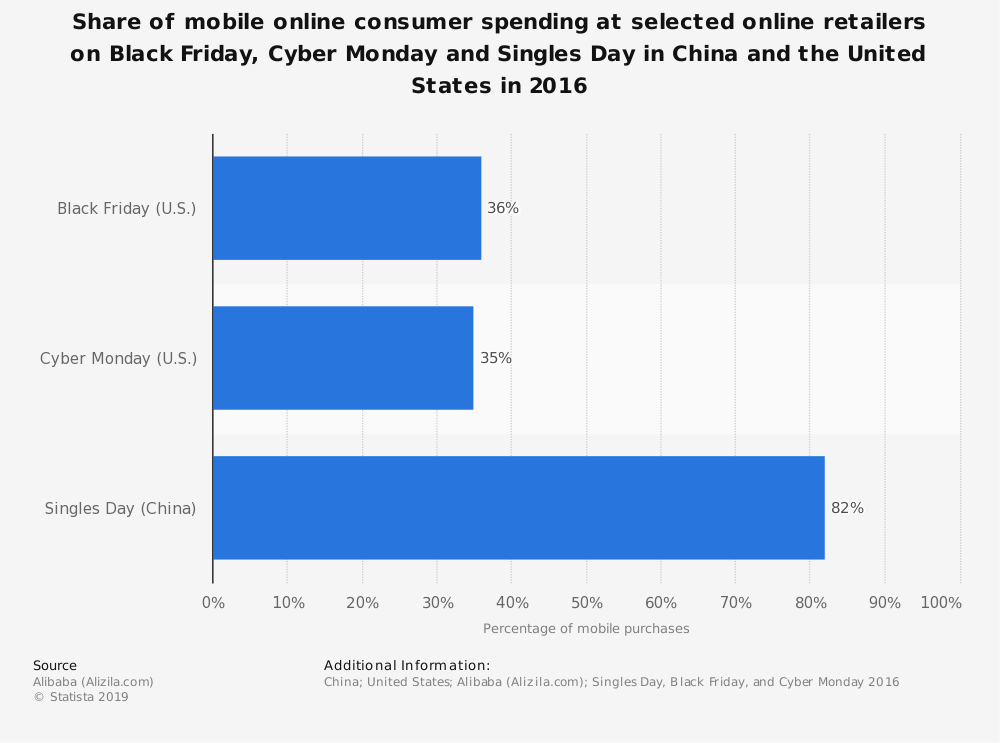 Statistic: Share of mobile online consumer spending at selected online retailers on Black Friday, Cyber Monday and Singles Day in China and the United States in 2016 | Statista
