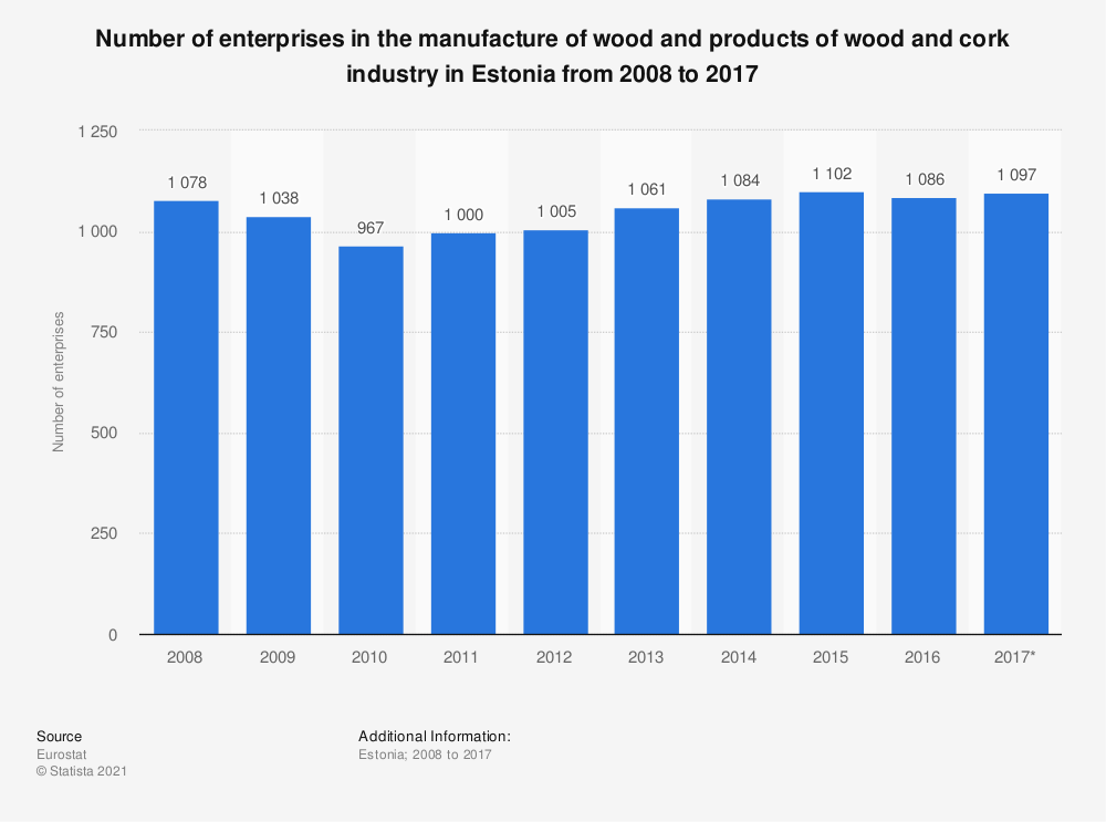 Statistic: Number of enterprises in the manufacture of wood and products of wood and cork industry in Estonia from 2008 to 2017 | Statista
