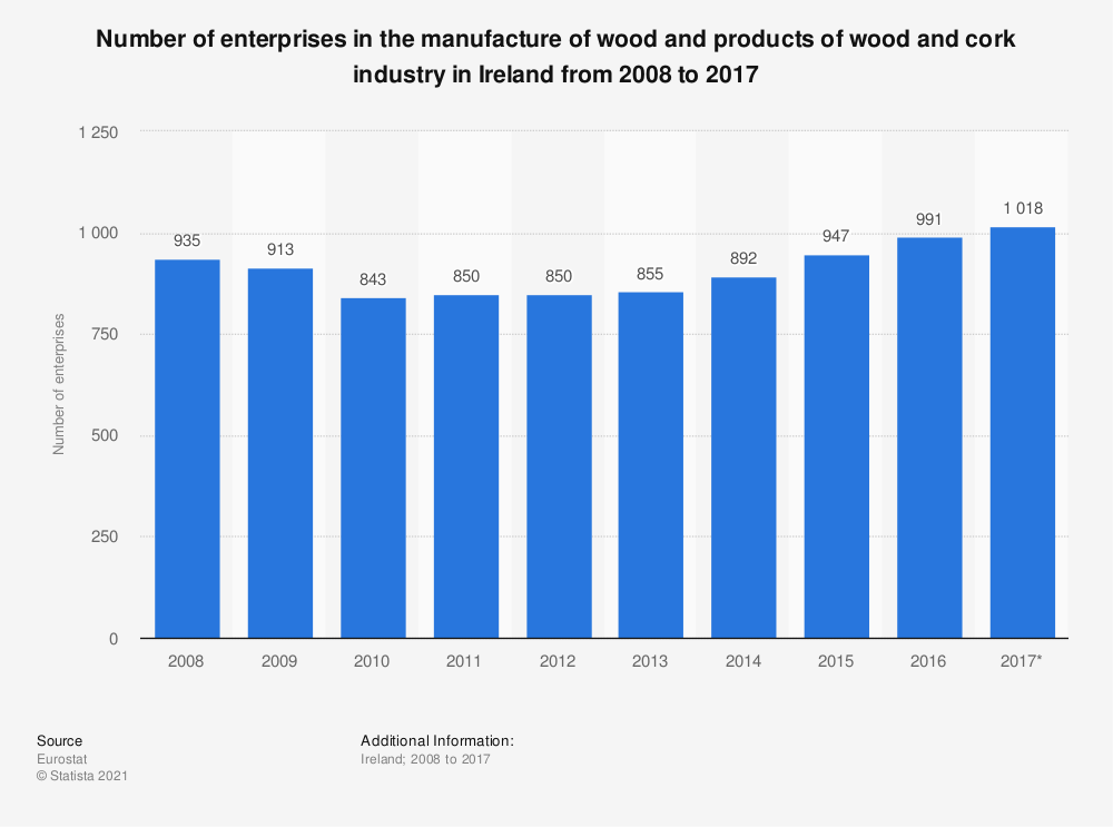 Statistic: Number of enterprises in the manufacture of wood and products of wood and cork industry in Ireland from 2008 to 2017 | Statista