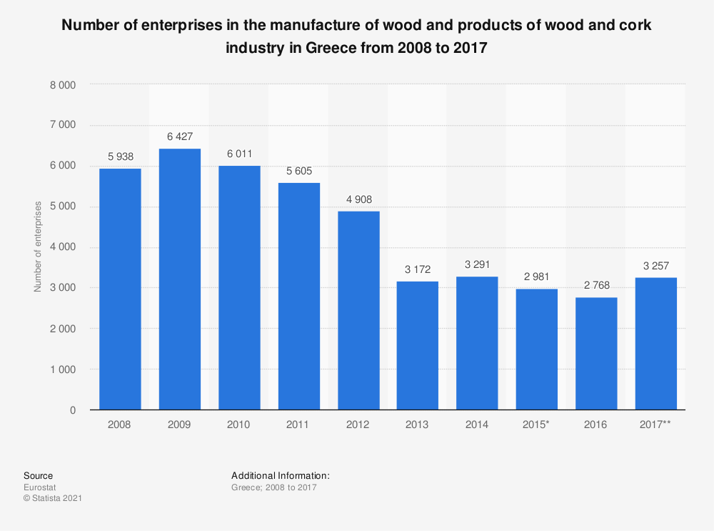 Statistic: Number of enterprises in the manufacture of wood and products of wood and cork industry in Greece from 2008 to 2017   Statista