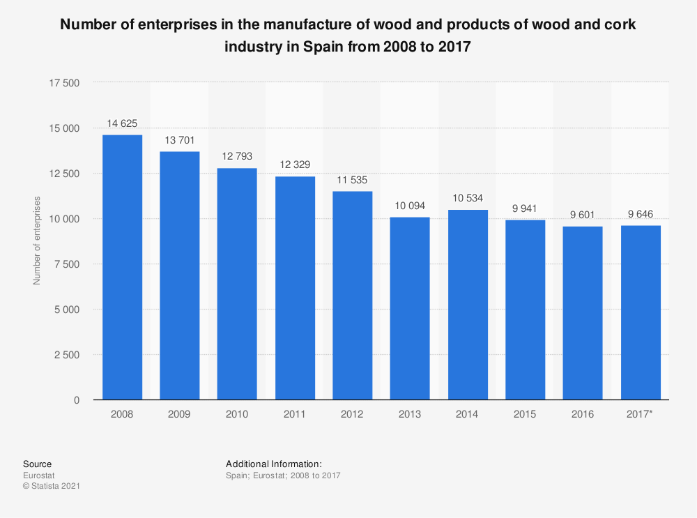 Statistic: Number of enterprises in the manufacture of wood and products of wood and cork industry in Spain from 2008 to 2017   Statista