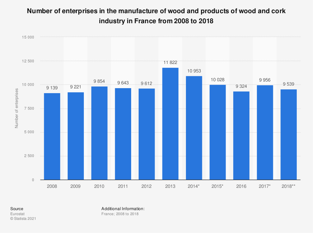 Statistic: Number of enterprises in the manufacture of wood and products of wood and cork industry in France from 2008 to 2018 | Statista