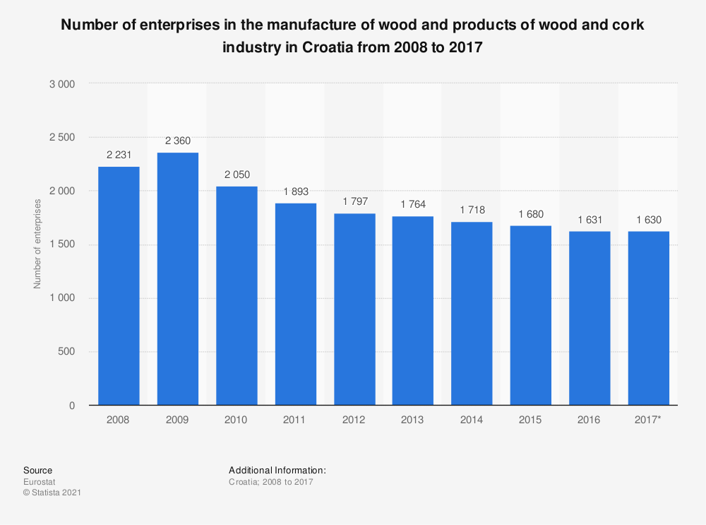 Statistic: Number of enterprises in the manufacture of wood and products of wood and cork industry in Croatia from 2008 to 2017 | Statista