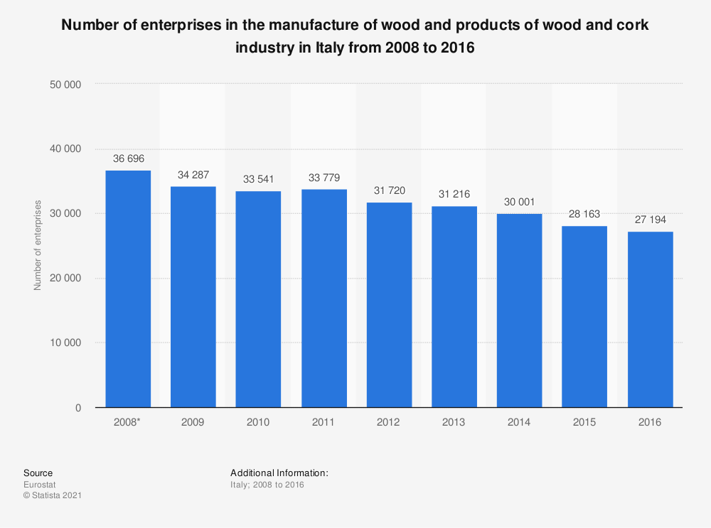 Statistic: Number of enterprises in the manufacture of wood and products of wood and cork industry in Italy from 2008 to 2016 | Statista
