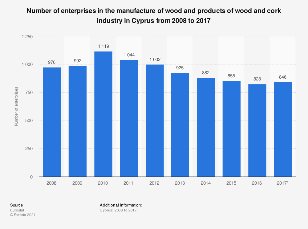 Statistic: Number of enterprises in the manufacture of wood and products of wood and cork industry in Cyprus from 2008 to 2017 | Statista