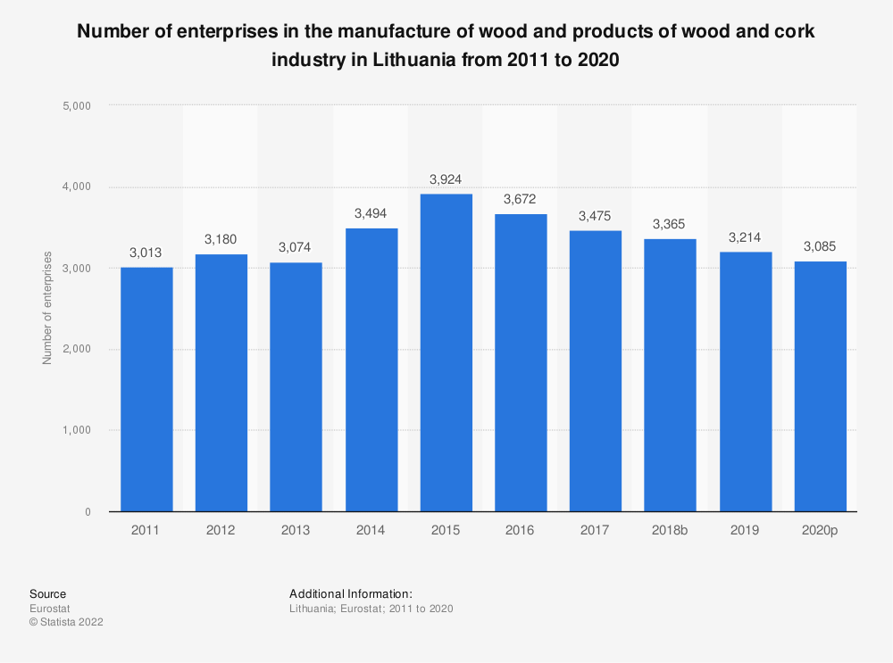 Statistic: Number of enterprises in the manufacture of wood and products of wood and cork industry in Lithuania from 2008 to 2017 | Statista