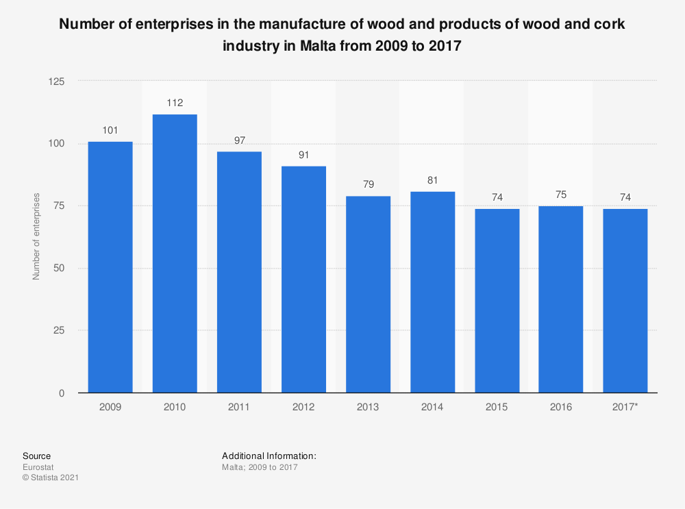 Statistic: Number of enterprises in the manufacture of wood and products of wood and cork industry in Malta from 2009 to 2017 | Statista