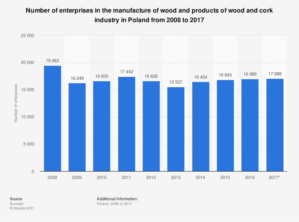 Statistic: Number of enterprises in the manufacture of wood and products of wood and cork industry in Poland from 2008 to 2017 | Statista