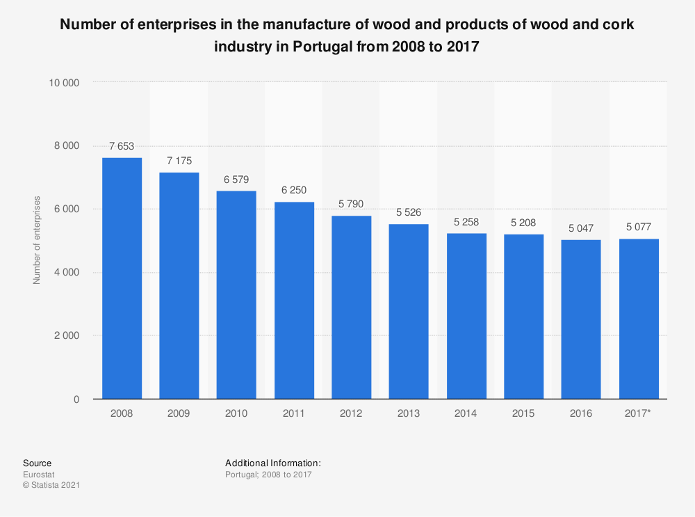 Statistic: Number of enterprises in the manufacture of wood and products of wood and cork industry in Portugal from 2008 to 2017 | Statista