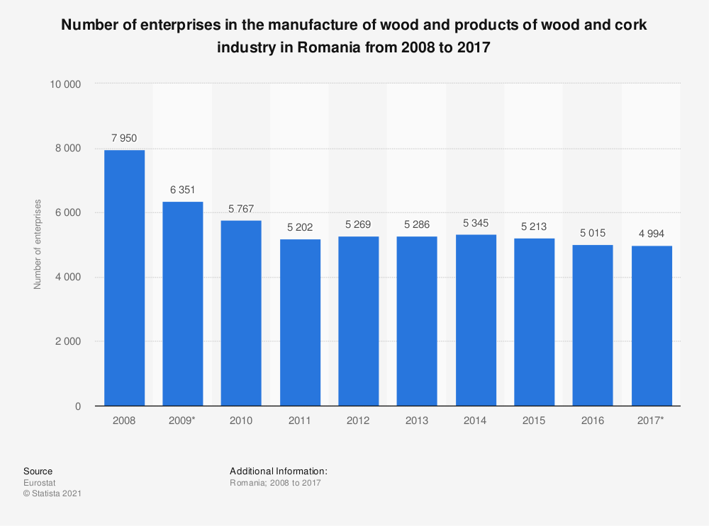 Statistic: Number of enterprises in the manufacture of wood and products of wood and cork industry in Romania from 2008 to 2017 | Statista