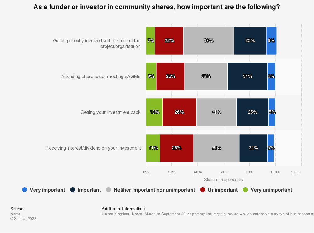 Statistic: As a funder or investor in community shares, how important are the following? | Statista