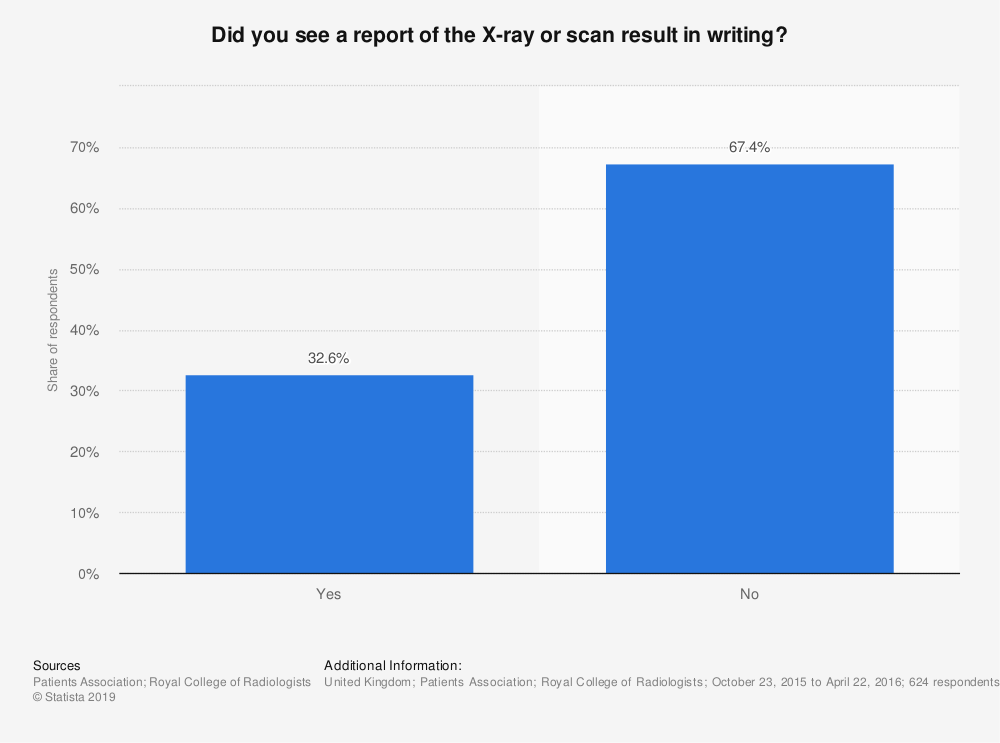 Statistic: Did you see a report of the X-ray or scan result in writing? | Statista