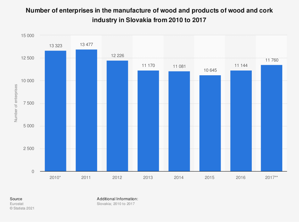 Statistic: Number of enterprises in the manufacture of wood and products of wood and cork industry in Slovakia from 2010 to 2017 | Statista