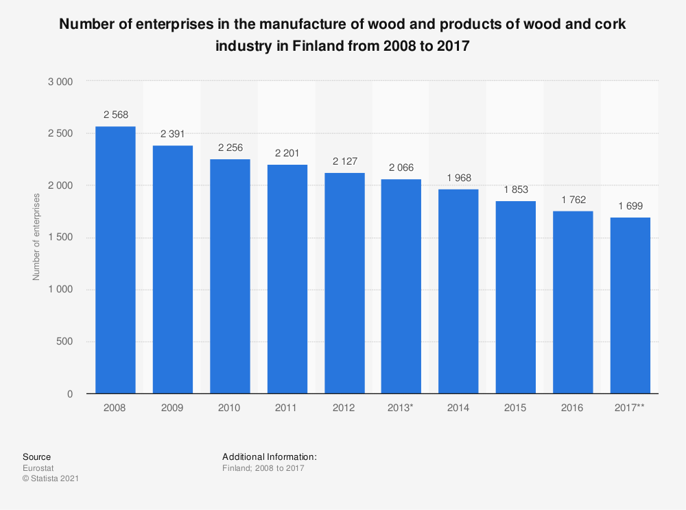 Statistic: Number of enterprises in the manufacture of wood and products of wood and cork industry in Finland from 2008 to 2017 | Statista