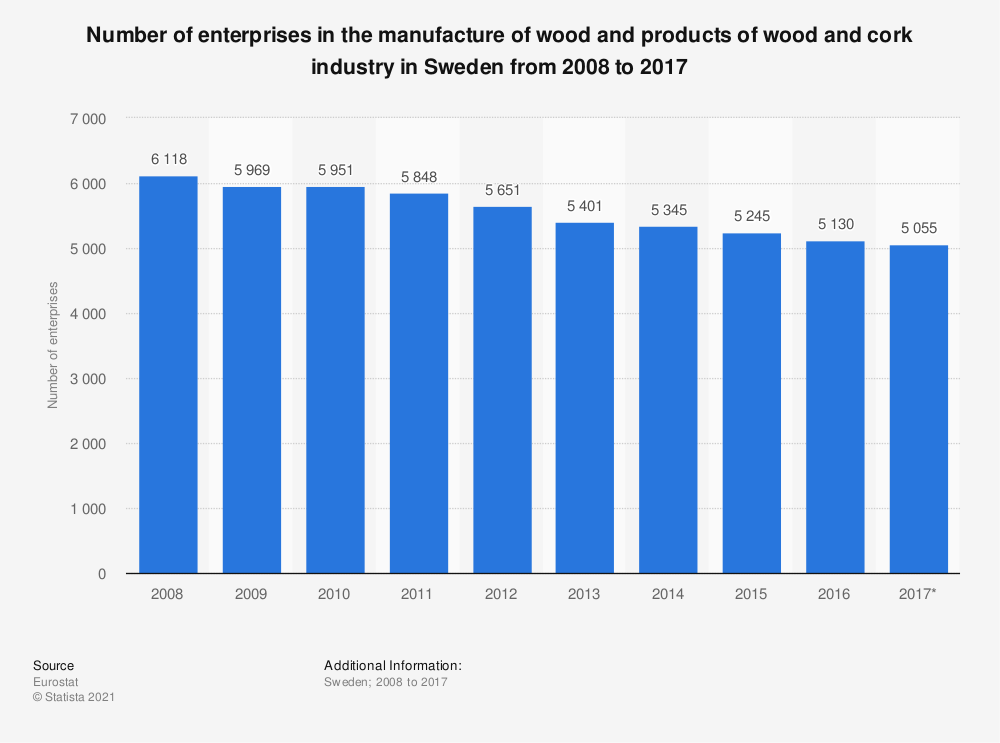 Statistic: Number of enterprises in the manufacture of wood and products of wood and cork industry in Sweden from 2008 to 2017 | Statista