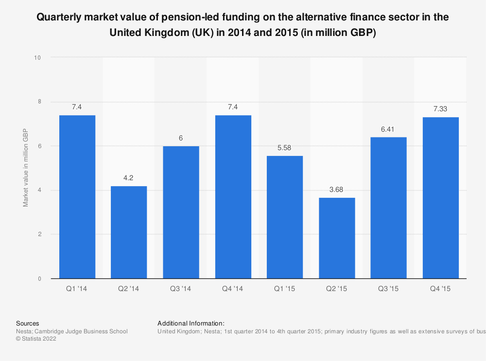 Statistic: Quarterly market value of pension-led funding on the alternative finance sector in the United Kingdom (UK) in 2014 and 2015 (in million GBP) | Statista
