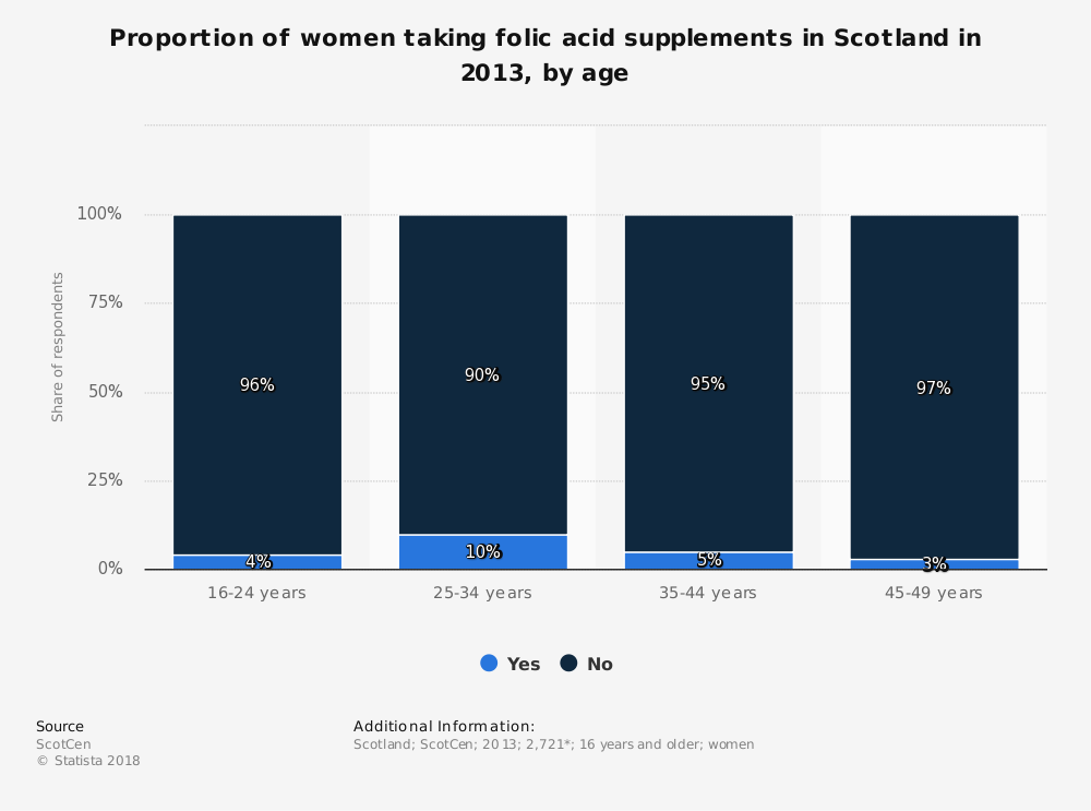 Statistic: Proportion of women taking folic acid supplements in Scotland in 2013, by age | Statista