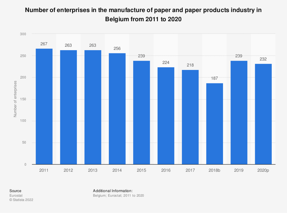 Statistic: Number of enterprises in the manufacture of paper and paper products industry in Belgium from 2008 to 2016 | Statista