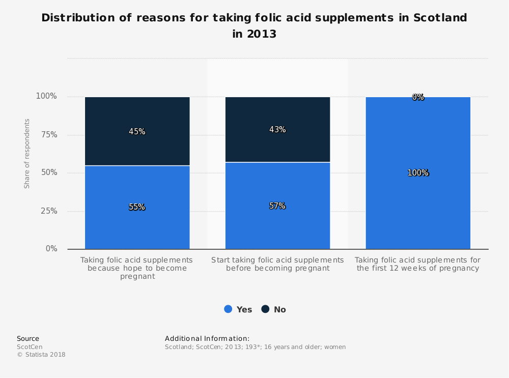 Statistic: Distribution of reasons for taking folic acid supplements in Scotland in 2013 | Statista